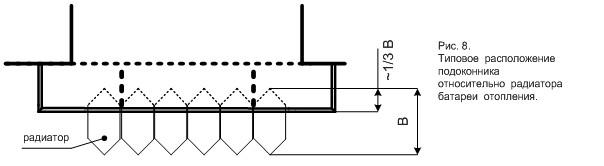 вариант изготовления подоконника